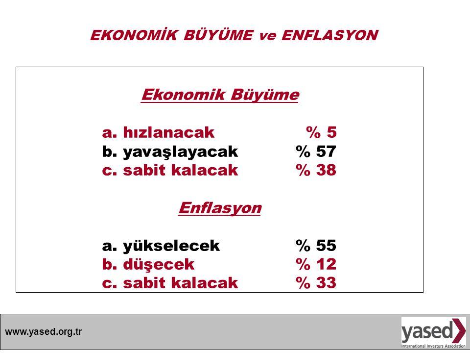 www.yased.org.tr Ekonomik Büyüme a. hızlanacak % 5 b. yavaşlayacak % 57 c. sabit kalacak % 38 Enflasyon a. yükselecek % 55 b. düşecek % 12 c. sabit ka