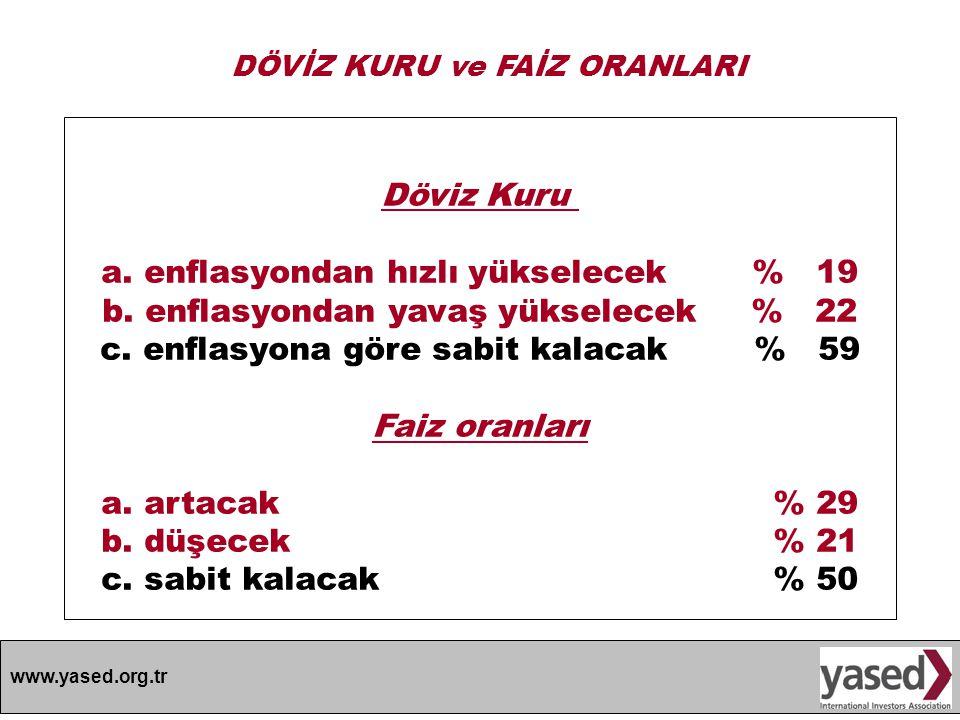 www.yased.org.tr DOĞRUDAN YABANCI YATIRIMLAR İÇİN EKONOMİK ORTAM a.