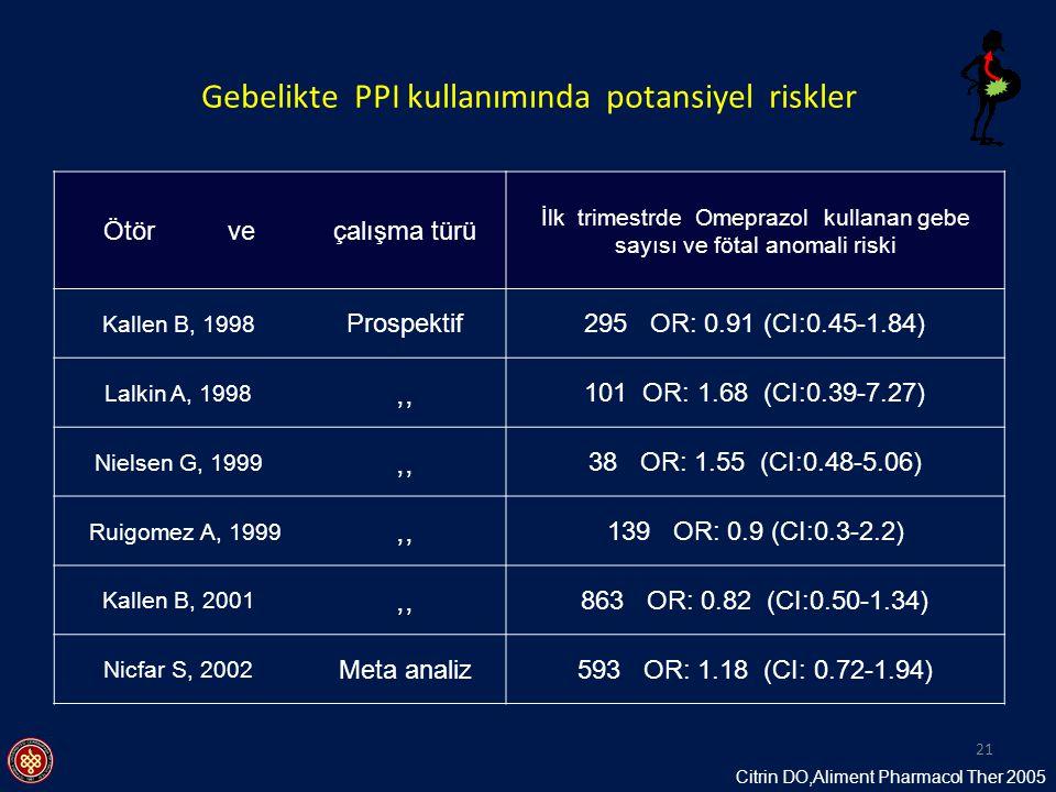 Gebelikte PPI kullanımında potansiyel riskler Ötör veçalışma türü İlk trimestrde Omeprazol kullanan gebe sayısı ve fötal anomali riski Kallen B, 1998