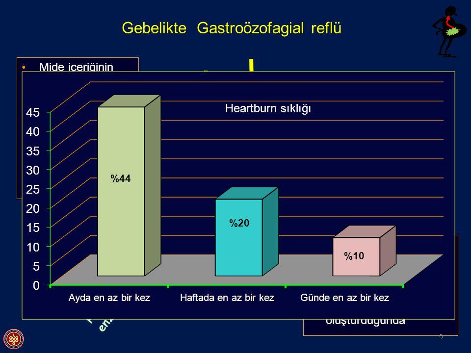 HCL Pepsin Safra tuzları Pankreas enzimleri Mide içeriğinin özofagusa geri kaçmasıdır Normalde postprandial dönemde görülebilen fizyolojik bir olaydır