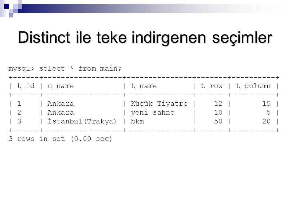 Distinct ile teke indirgenen seçimler mysql> select * from main; +------+------------------+---------------+-------+----------+ | t_id | c_name | t_na