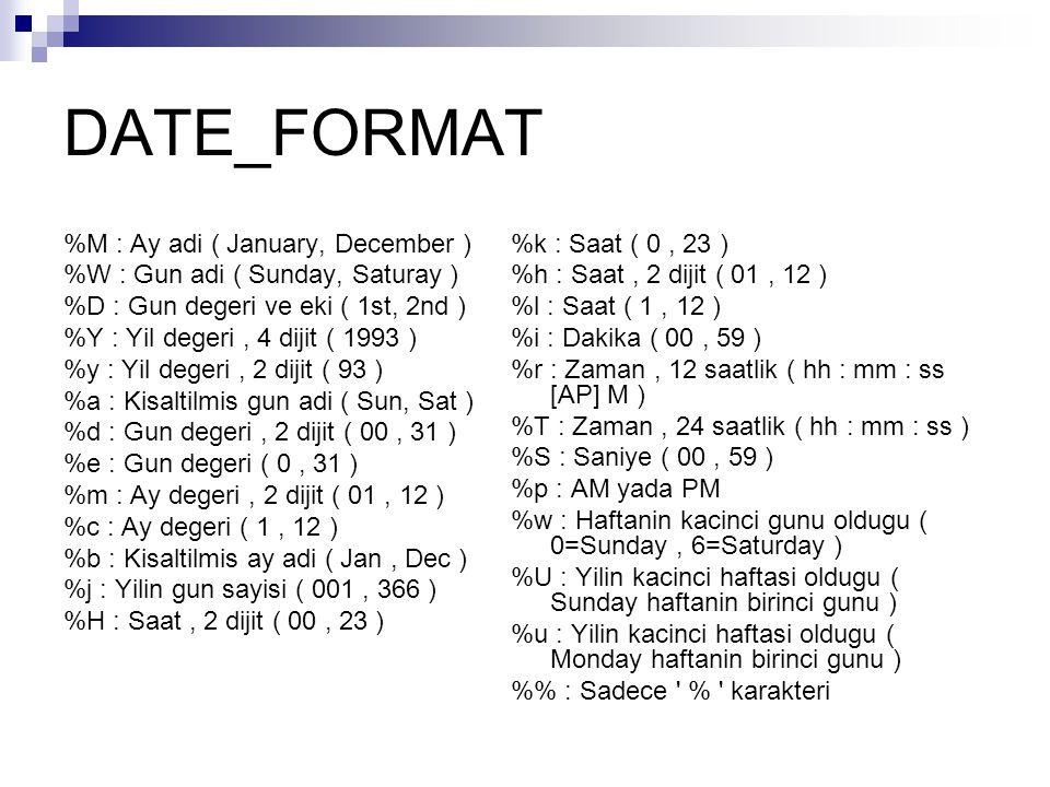 DATE_FORMAT %M : Ay adi ( January, December ) %W : Gun adi ( Sunday, Saturay ) %D : Gun degeri ve eki ( 1st, 2nd ) %Y : Yil degeri, 4 dijit ( 1993 ) %