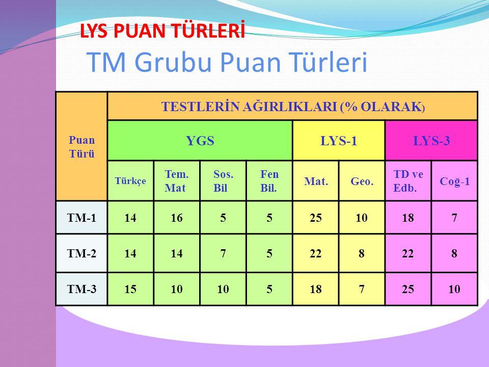 LYS PUAN TÜRLERİ TM Grubu Puan Türleri Puan Türü TESTLERİN AĞIRLIKLARI (% OLARAK ) YGSLYS-1LYS-3 Türkçe Tem.