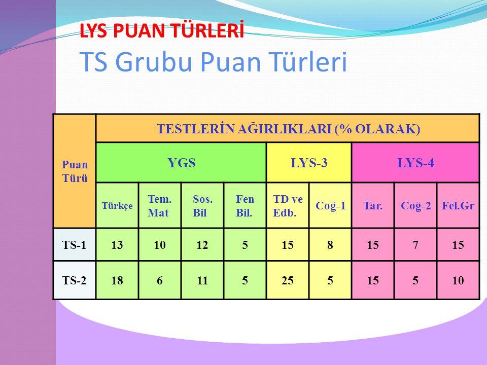 LYS PUAN TÜRLERİ TS Grubu Puan Türleri Puan Türü TESTLERİN AĞIRLIKLARI (% OLARAK) YGSLYS-3LYS-4 Türkçe Tem.