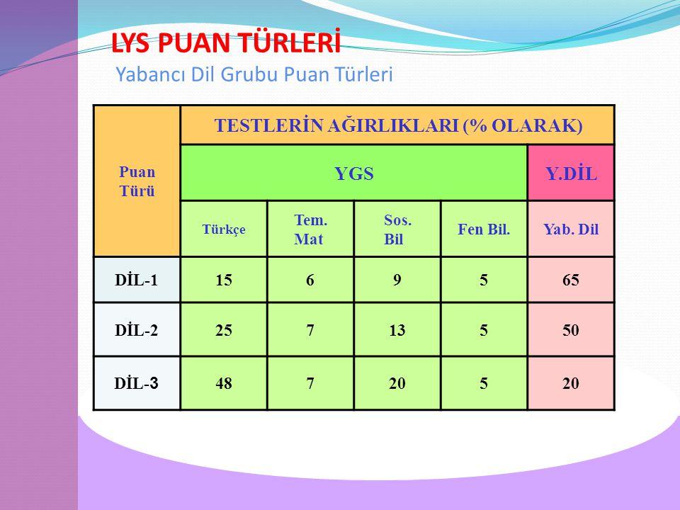 LYS PUAN TÜRLERİ Yabancı Dil Grubu Puan Türleri Puan Türü TESTLERİN AĞIRLIKLARI (% OLARAK) YGSY.DİL Türkçe Tem.
