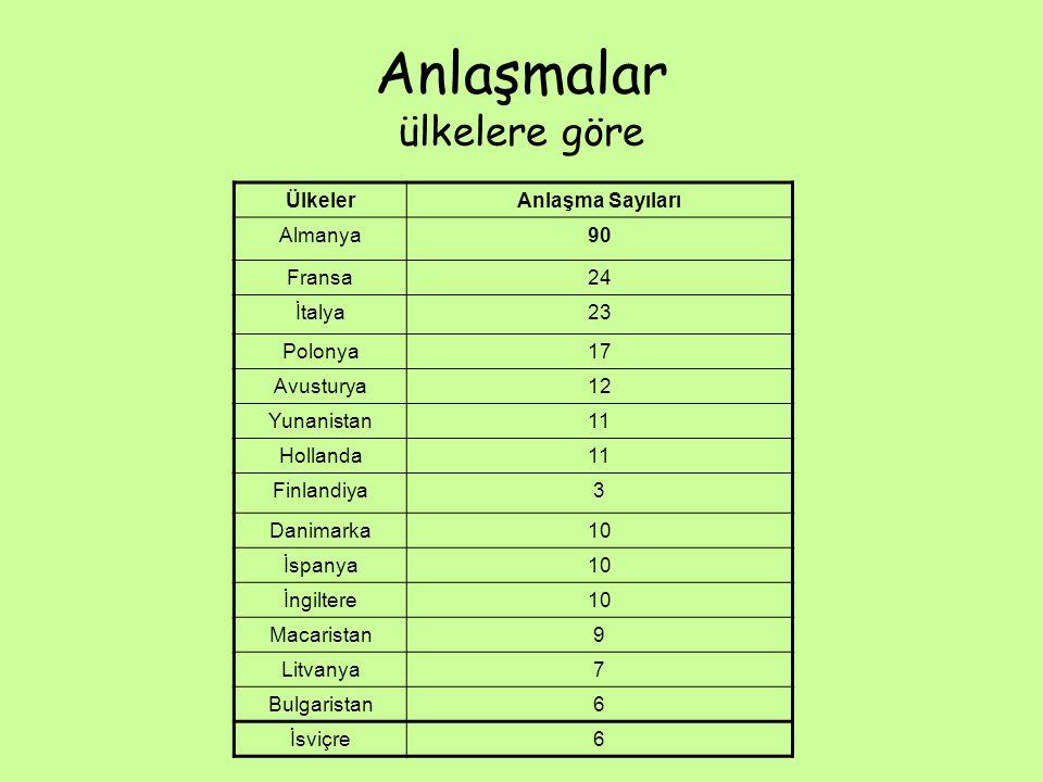 Anlaşmalar ülkelere göre ÜlkelerAnlaşma Sayıları Almanya90 Fransa24 İtalya23 Polonya17 Avusturya12 Yunanistan11 Hollanda11 Finlandiya3 Danimarka10 İspanya10 İngiltere10 Macaristan9 Litvanya7 Bulgaristan6 İsviçre6