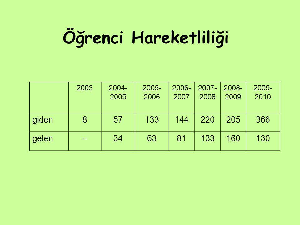 Öğrenci Hareketliliği 20032004- 2005 2005- 2006 2006- 2007 2007- 2008 2008- 2009 2009- 2010 giden857133144220205366 gelen--346381133160130