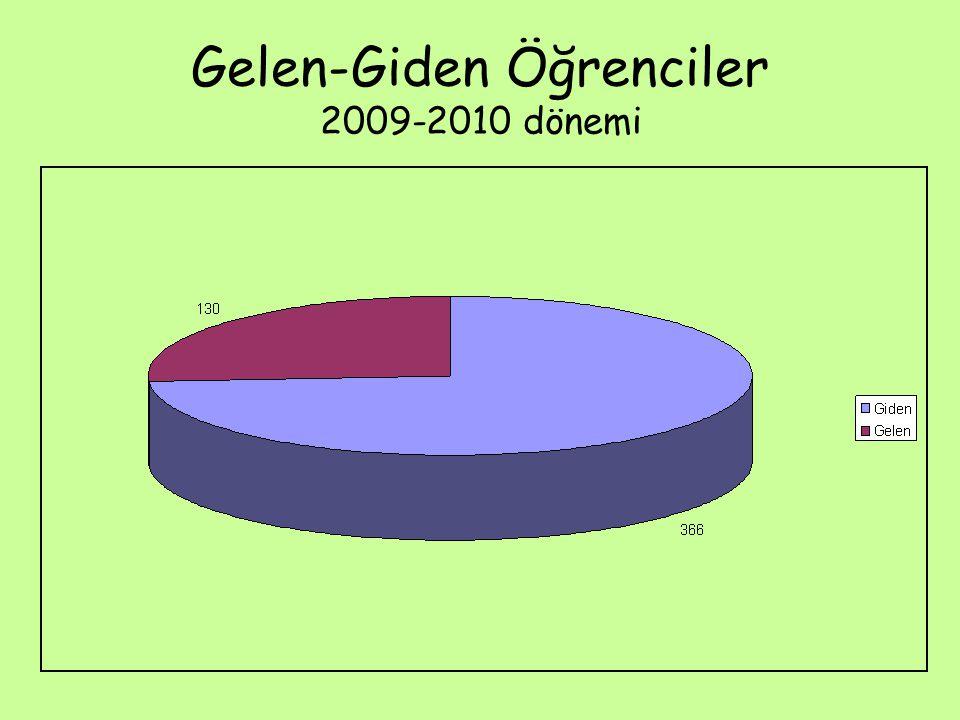 Gelen-Giden Öğrenciler 2009-2010 dönemi
