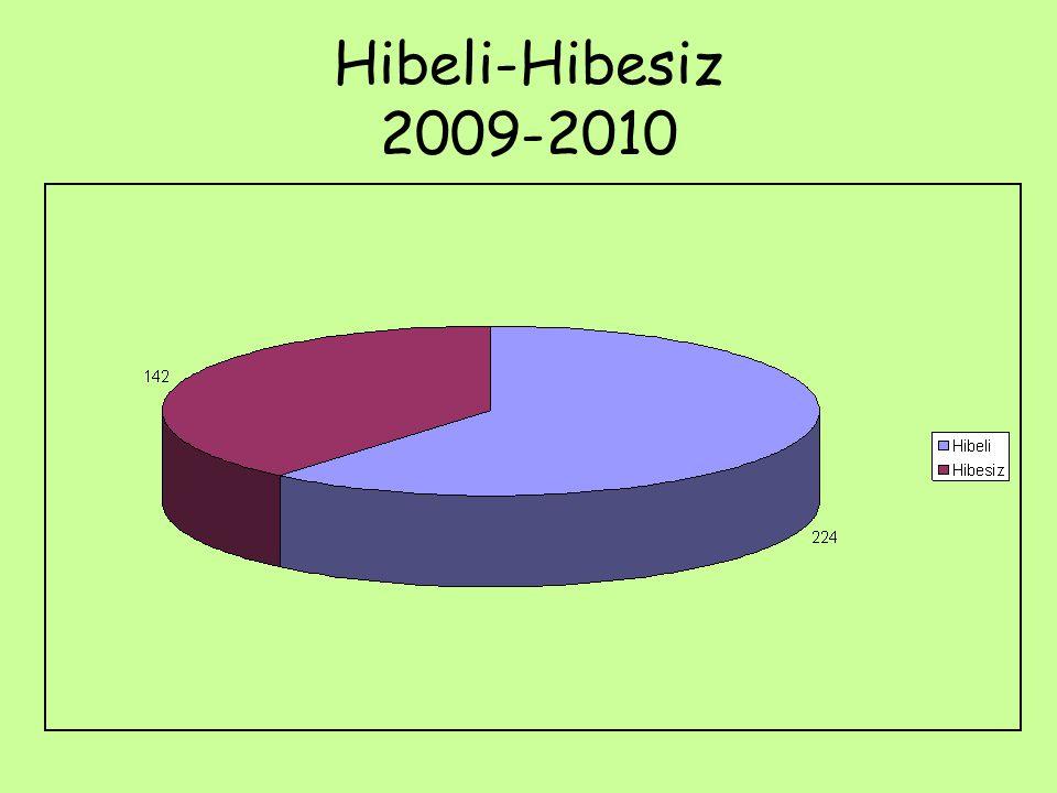 Hibeli-Hibesiz 2009-2010