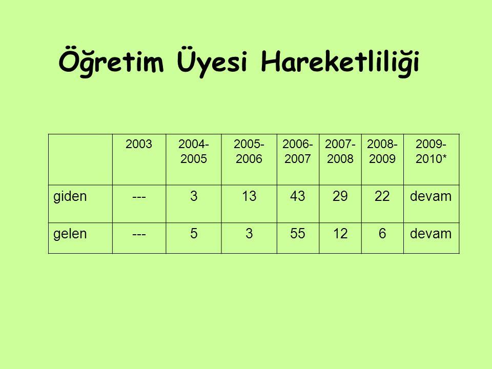 Öğretim Üyesi Hareketliliği 20032004- 2005 2005- 2006 2006- 2007 2007- 2008 2008- 2009 2009- 2010* giden---313432922devam gelen---5355126devam