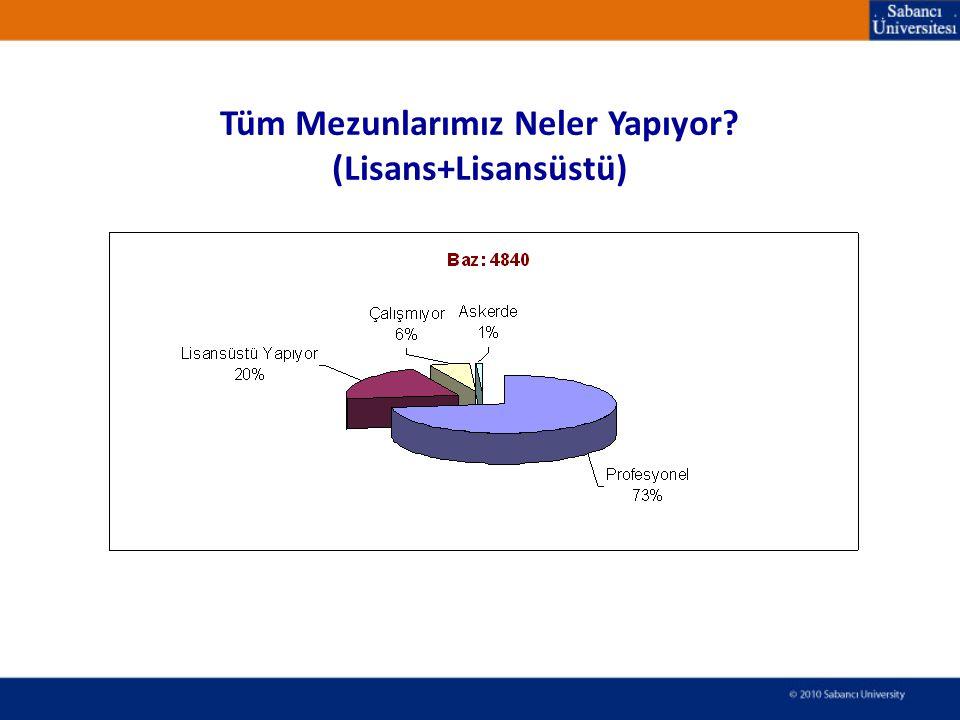 Tüm 2011 yılı mezunlarımızın 1 yıl içinde yerleşme oranı: Yerleşme Oranı: L.üstü veya İş Hayatı olarak bir yere yerleşme olarak değerlendirilmektedir.
