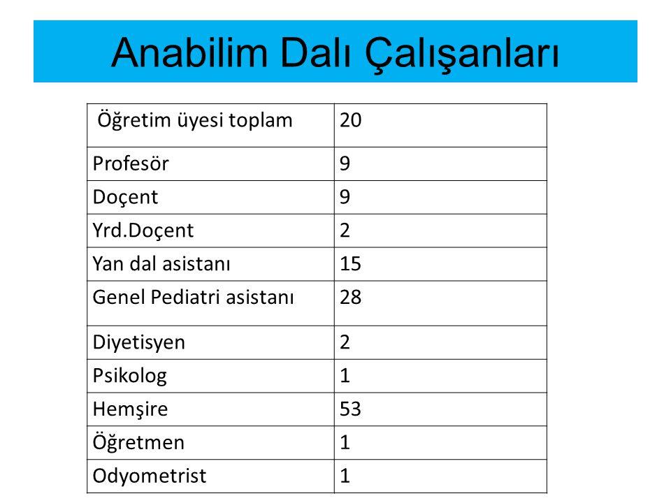 Anabilim Dalı Çalışanları Öğretim üyesi toplam20 Profesör9 Doçent9 Yrd.Doçent2 Yan dal asistanı1515 Genel Pediatri asistanı 28 Diyetisyen2 Psikolog1 Hemşire53 Öğretmen1 Odyometrist1