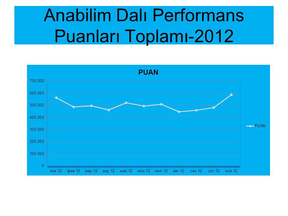 Anabilim Dalı Performans Puanları Toplamı-2012
