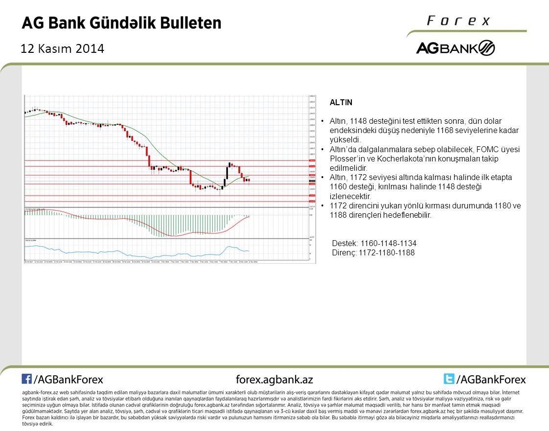 12 Kasım 2014 ALTIN Altın, 1148 desteğini test ettikten sonra, dün dolar endeksindeki düşüş nedeniyle 1168 seviyelerine kadar yükseldi. Altın'da dalga