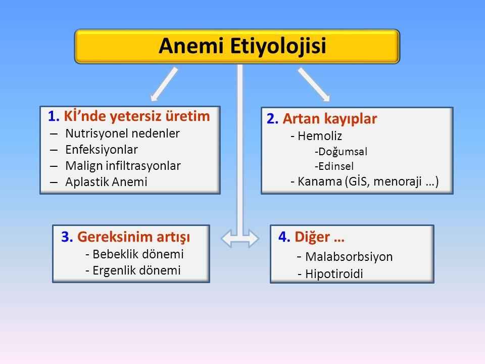 Anemi Etiyolojisi 1. Kİ'nde yetersiz üretim – Nutrisyonel nedenler – Enfeksiyonlar – Malign infiltrasyonlar – Aplastik Anemi 2. Artan kayıplar - Hemol
