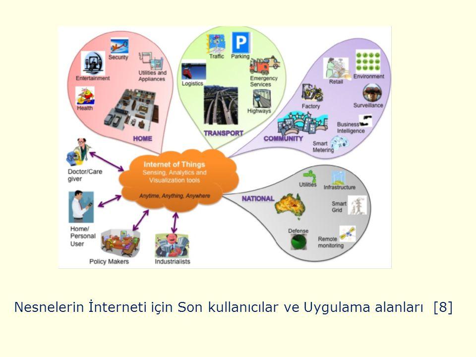 Gartner firmasınca araştırma sonuçları 2013 yılı itibari ile gelecekte yeni teknolojilerin gelişim grafiği [11]