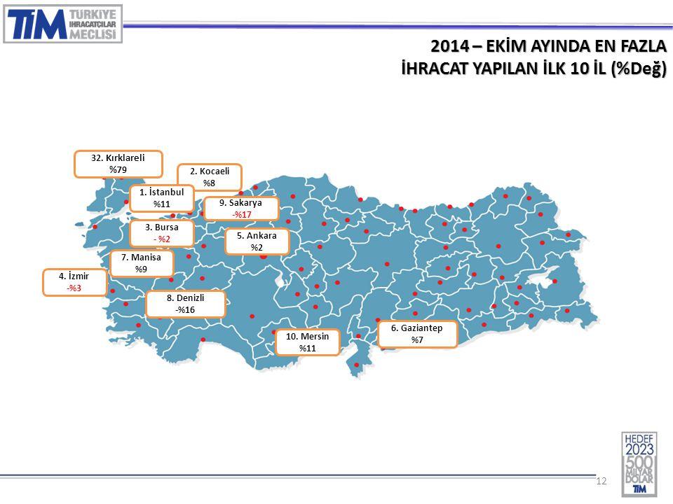 12 2014 – EKİM AYINDA EN FAZLA İHRACAT YAPILAN İLK 10 İL (%Değ) 2.