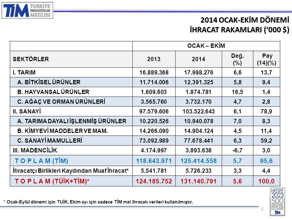 55 2014 OCAK-EKİM DÖNEMİ İHRACAT RAKAMLARI ('000 $) OCAK – EKİM SEKTÖRLER20132014 Değ.