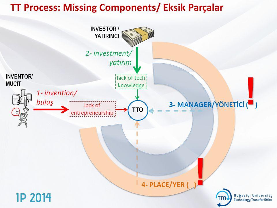 TT Process: Missing Components/ Eksik Parçalar INVENTOR/ MUCİT INVESTOR / YATIRIMCI 2- investment/ yatırım 1- invention/ buluş TTO 4- PLACE/YER ( ) lack of tech knowledge lack of entrepreneurship 3- MANAGER/YÖNETİCİ ( )