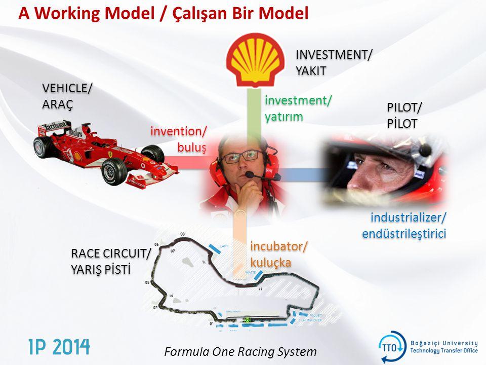 A Working Model / Çalışan Bir Model industrializer/ endüstrileştirici industrializer/ endüstrileştirici invention/ buluş invention/ buluş investment/ yatırım investment/ yatırım incubator/ kuluçka incubator/ kuluçka VEHICLE/ ARAÇ VEHICLE/ ARAÇ INVESTMENT/ YAKIT INVESTMENT/ YAKIT RACE CIRCUIT/ YARIŞ PİSTİ RACE CIRCUIT/ YARIŞ PİSTİ PILOT/ PİLOT PILOT/ PİLOT Formula One Racing System