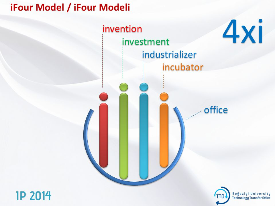 iFour Model / iFour Modeli invention investment industrializer incubator invention investment industrializer incubator office 4xi