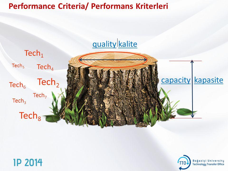 Performance Criteria/ Performans Kriterleri capacitykapasite qualitykalite Tech 1 Tech 2 Tech 3 Tech 4 Tech 5 Tech 6 Tech 7 Tech 8