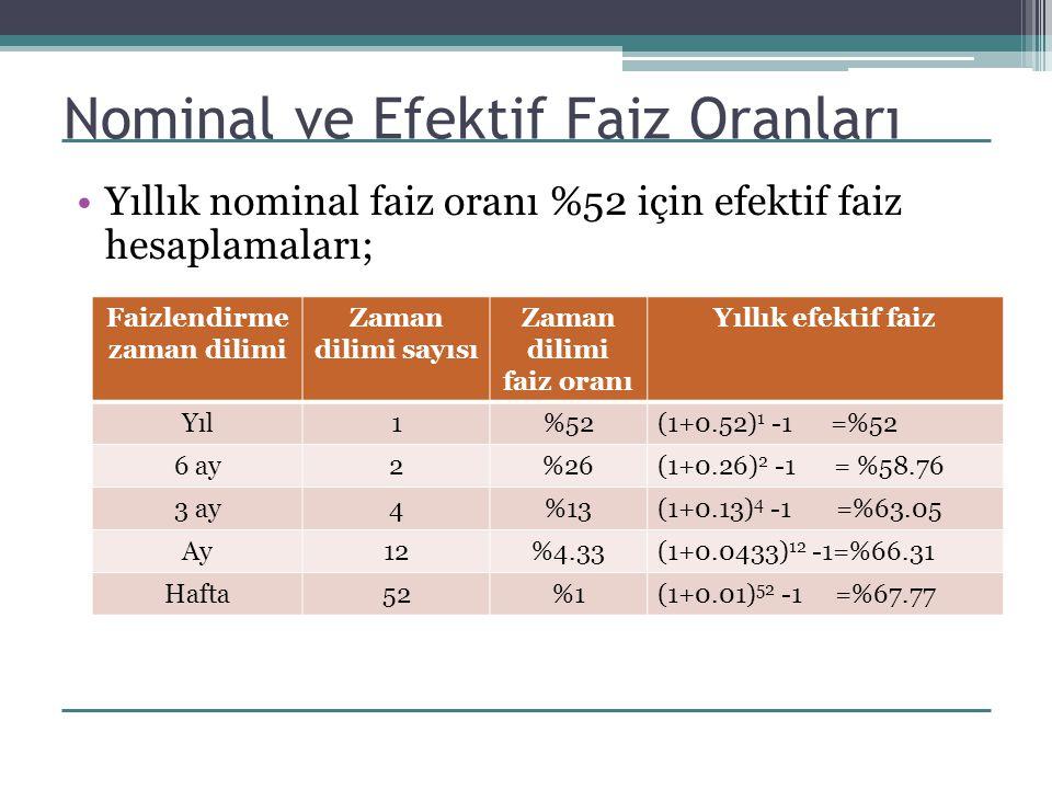 Nominal ve Efektif Faiz Oranları Yıllık nominal faiz oranı %52 için efektif faiz hesaplamaları; Faizlendirme zaman dilimi Zaman dilimi sayısı Zaman di