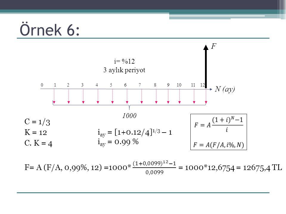 Örnek 6: 0 1 2 3 4 5 6 7 8 9 10 11 12 N (ay) F i= %12 3 aylık periyot 1000 i ay = [1+0.12/4] 1/3 – 1 i ay = 0.99 %