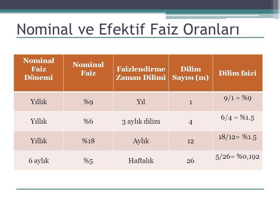 Nominal ve Efektif Faiz Oranları Nominal Faiz Dönemi Nominal Faiz Faizlendirme Zaman Dilimi Dilim Sayısı (m) Dilim faizi Yıllık%9Yıl1 9/1 = %9 Yıllık%