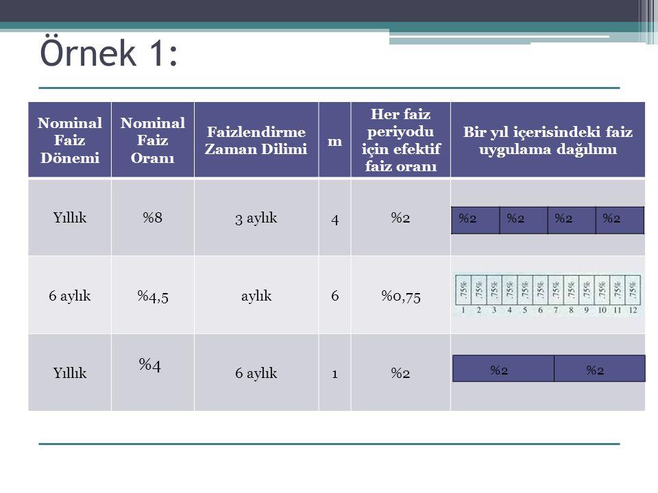 Örnek 3: %12 aylık bileşik Ödeme periyodu (K) = 4 Bileşik periyot (C) = 3 C  K= 12 i= 0.030301  i= 3.0301 % Bir Yıl 1234