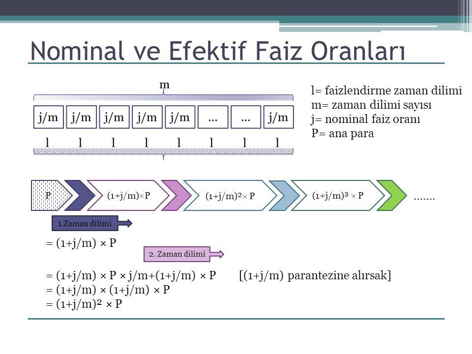l= faizlendirme zaman dilimi m= zaman dilimi sayısı j= nominal faiz oranı P= ana para Nominal ve Efektif Faiz Oranları P (1+j/m)  P (1+j/m)²  P (1+j