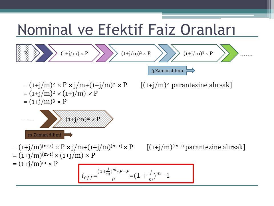Örnek 4: C= 365 K=1 C  K= 365 i y = 0.1972  i= 19.72 %