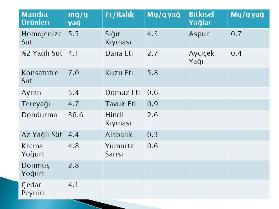 Mandra Ürünleri mg/g yağ Et /Balık Mg/g yağBitkisel Yağlar Mg/g yağ Homojenize Süt 5.5Sığır Kıyması 4.3Aspur0.7 %2 Yağlı Süt4.1Dana Eti2.7Ayçiçek Yağı 0.4 Konsatntre Süt 7.0Kuzu Eti5.8 Ayran5.4Domuz Eti0.6 Tereyağı4.7Tavuk Eti0.9 Dondurma36.6Hindi Kıyması 2.6 Az Yağlı Süt4.4Alabalık0.3 Krema Yoğurt 4.8Yumurta Sarısı 0.6 Donmuş Yoğurt 2.8 Çedar Peyniri 4.1