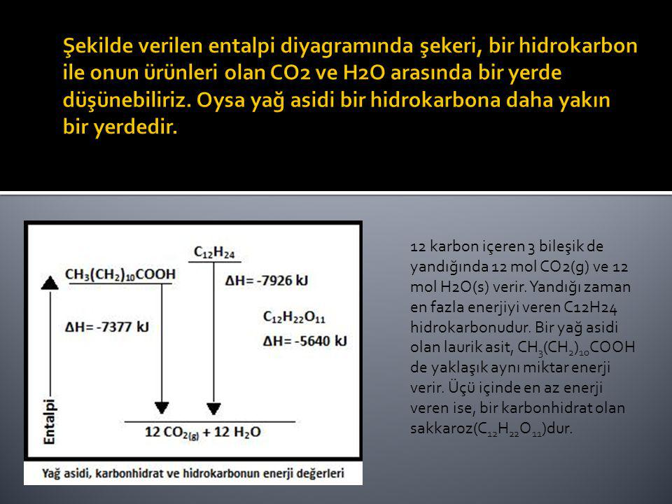 12 karbon içeren 3 bileşik de yandığında 12 mol CO2(g) ve 12 mol H2O(s) verir. Yandığı zaman en fazla enerjiyi veren C12H24 hidrokarbonudur. Bir yağ a