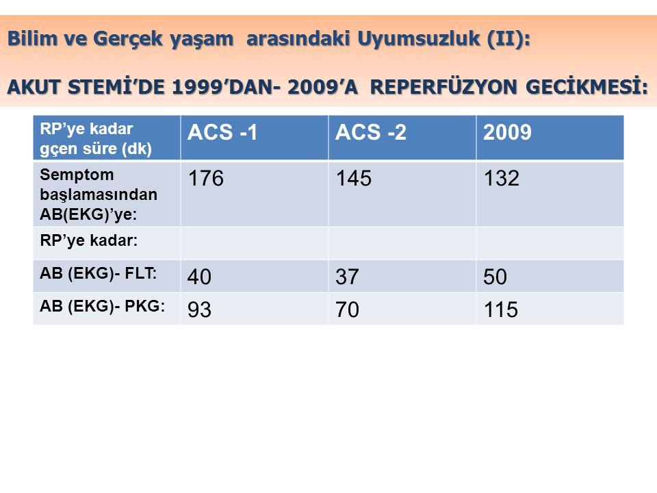Bilim ve Gerçek yaşam arasındaki Uyumsuzluk (II): AKUT STEMİ'DE 1999'DAN- 2009'A REPERFÜZYON GECİKMESİ: RP'ye kadar gçen süre (dk) ACS -1ACS -22009 Se