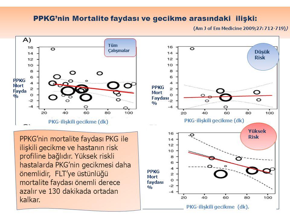 PPKG'nin Mortalite faydası ve gecikme arasındaki ilişki: (Am J of Em Medicine 2009;27: 712-719)) PKG-ilişkili gecikme (dk) PKG-ilişkili gecikme (dk).
