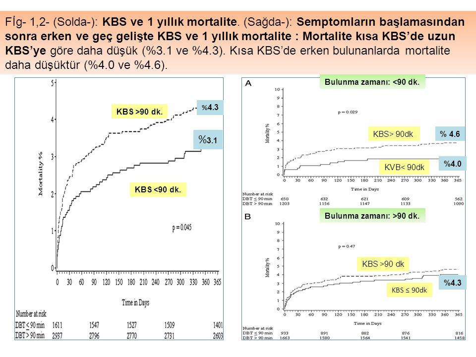 Fİg- 1,2- (Solda-): KBS ve 1 yıllık mortalite. (Sağda-): Semptomların başlamasından sonra erken ve geç gelişte KBS ve 1 yıllık mortalite : Mortalite k