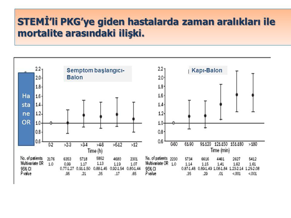 STEMİ'li PKG'ye giden hastalarda zaman aralıkları ile mortalite arasındaki ilişki. Kapı-Balon Semptom başlangıcı- Balon Ha sta ne OR