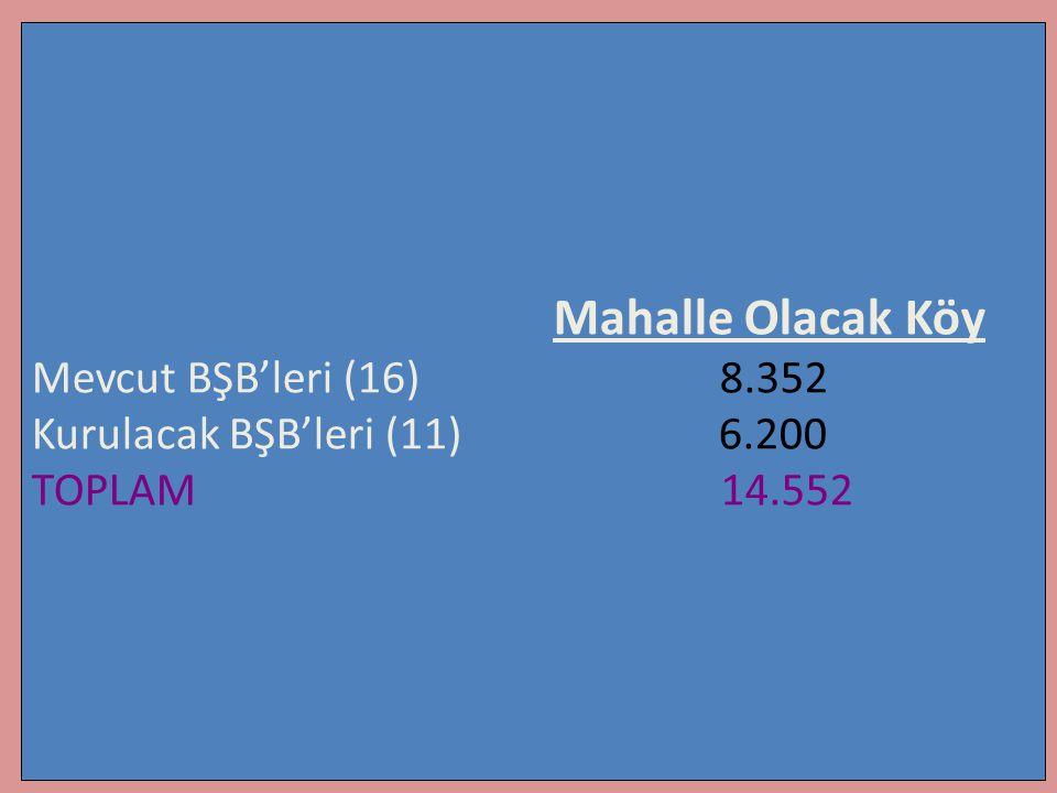 Mahalle Olacak Köy Mevcut BŞB'leri (16) 8.352 Kurulacak BŞB'leri (11) 6.200 TOPLAM 14.552