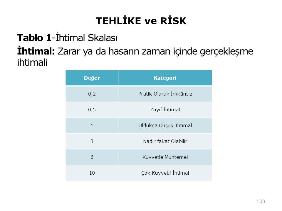 TEHLİKE ve RİSK Tablo 1-İhtimal Skalası İhtimal: Zarar ya da hasarın zaman içinde gerçekleşme ihtimali 108 DeğerKategori 0,2Pratik Olarak İmkânsız 0,5Zayıf İhtimal 1Oldukça Düşük İhtimal 3Nadir fakat Olabilir 6Kuvvetle Muhtemel 10Çok Kuvvetli İhtimal