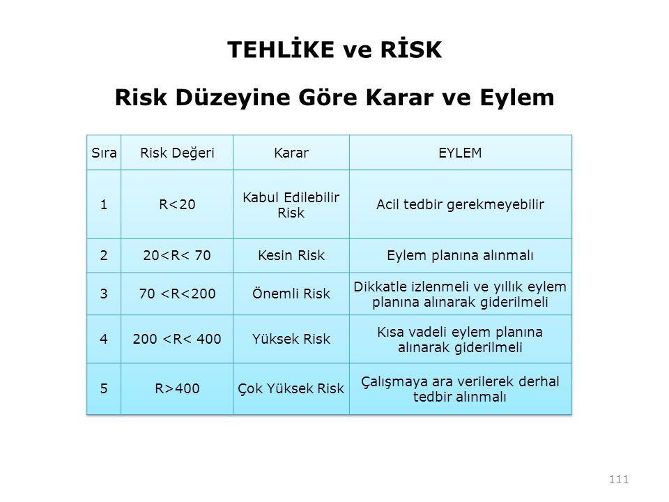 TEHLİKE ve RİSK Risk Düzeyine Göre Karar ve Eylem 111