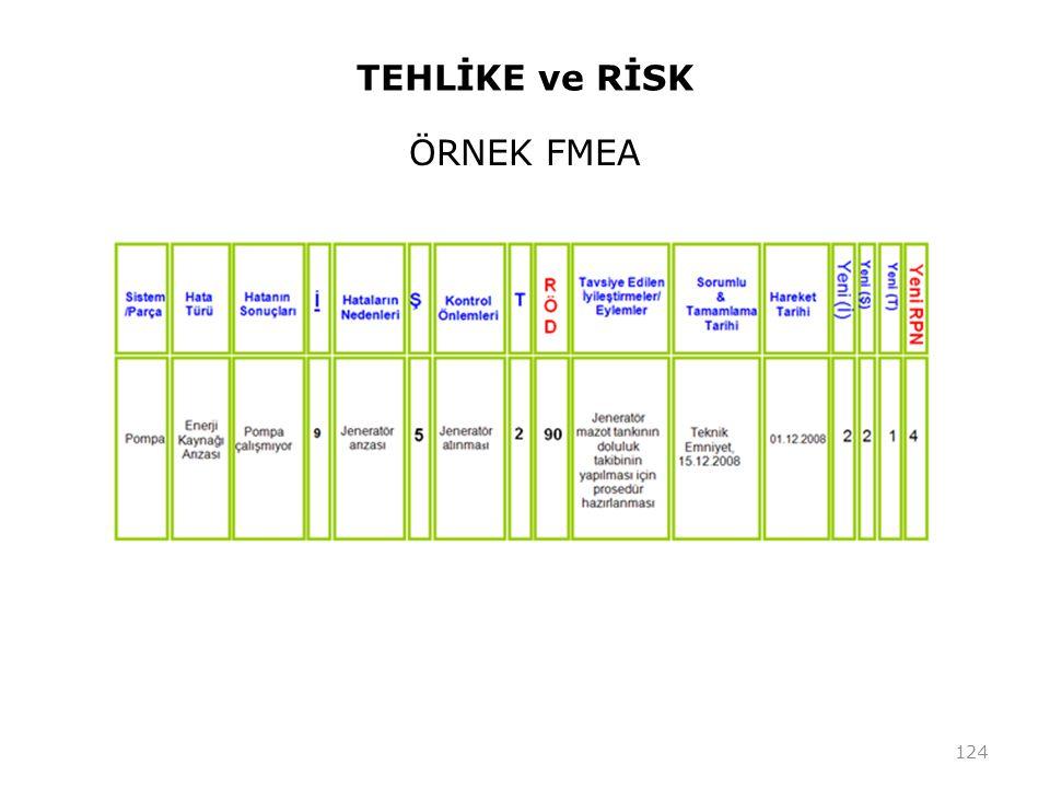 TEHLİKE ve RİSK ÖRNEK FMEA 124