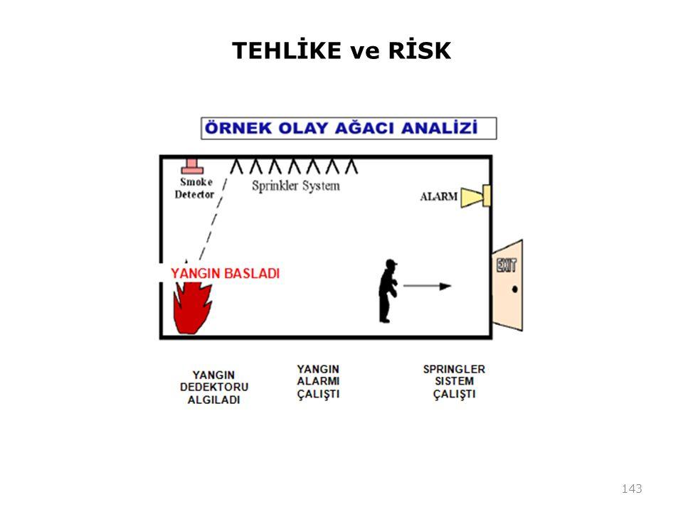 TEHLİKE ve RİSK 143