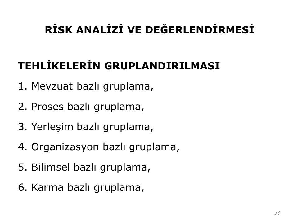 RİSK ANALİZİ VE DEĞERLENDİRMESİ 58 TEHLİKELERİN GRUPLANDIRILMASI 1.