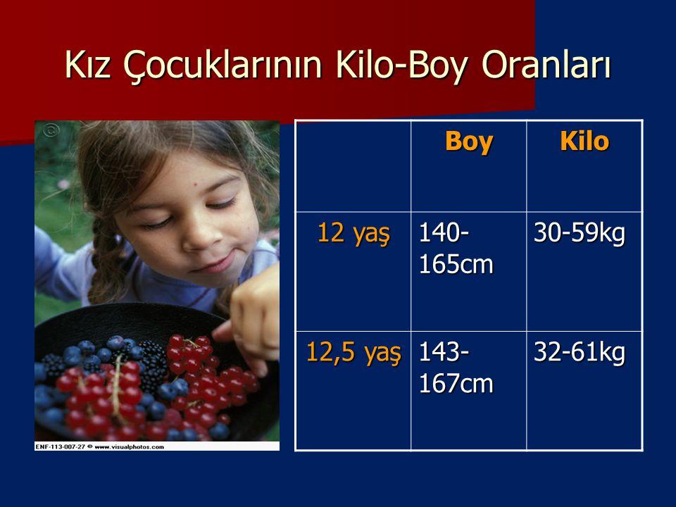 Kız Çocuklarının Kilo-Boy Oranları BoyKilo 12 yaş 140- 165cm 30-59kg 12,5 yaş 143- 167cm 32-61kg