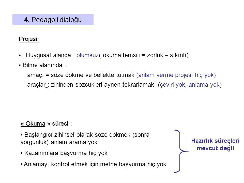 4. Pedagoji dialoğu Projesi: : Duygusal alanda : olumsuz( okuma temsili = zorluk – sıkıntı) Bilme alanında : amaç: = söze dökme ve bellekte tutmak (a
