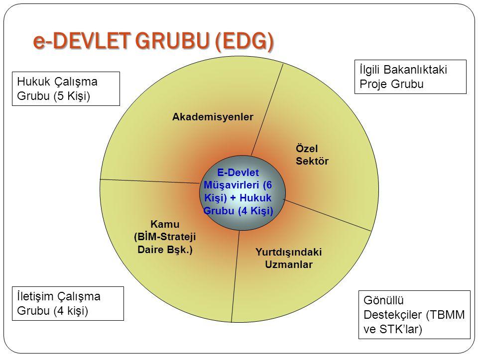 e-DEVLET GRUBU (EDG) Yurt Dışındaki Uzmanlar Akademisyenler Özel Sektör Kamu (BİM-Strateji Daire Bşk.) E-Devlet Müşavirleri (6 Kişi) + Hukuk Grubu (4