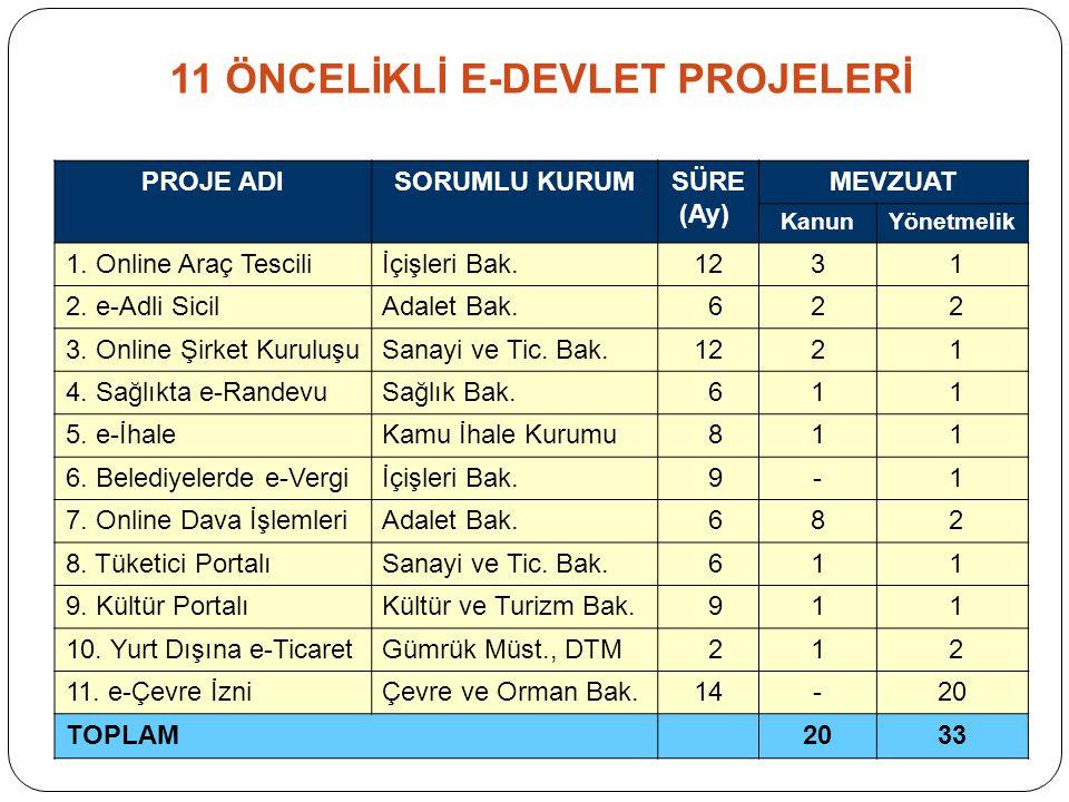BAŞBAKANLIK MÜSTEŞARI e-Devlet Proje Grubu Başkanı EDG Proje Takımı (11.