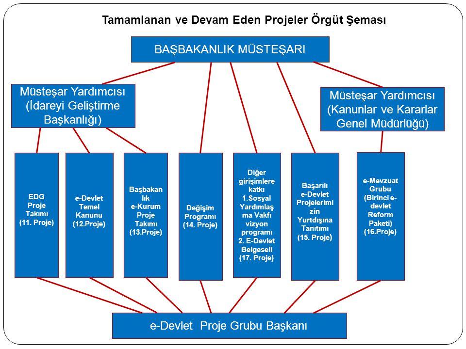 BAŞBAKANLIK MÜSTEŞARI e-Devlet Proje Grubu Başkanı EDG Proje Takımı (11. Proje) e-Devlet Temel Kanunu (12.Proje) Başbakan lık e-Kurum Proje Takımı (13