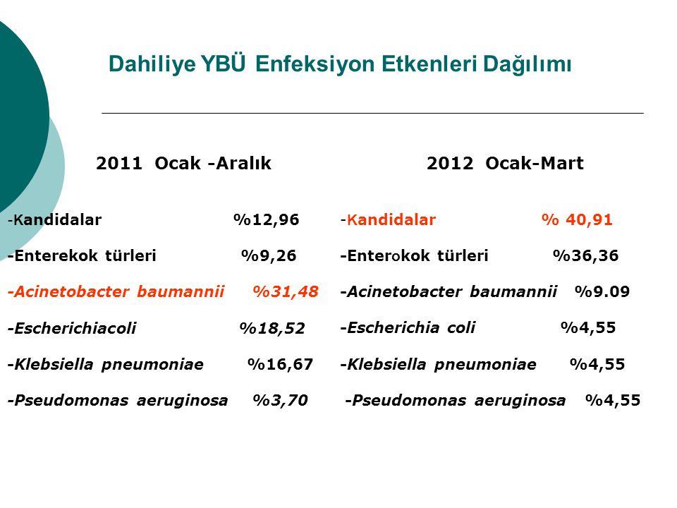 Dahiliye YBÜ Enfeksiyon Etkenleri Dağılımı 2011 Ocak -Aralık - K andidalar %12,96 -Enterekok türleri %9,26 -Acinetobacter baumannii %31,48 -Escherichiacoli %18,52 -Klebsiella pneumoniae %16,67 -Pseudomonas aeruginosa %3,70 2012 Ocak-Mart - K andidalar % 40,91 -Enter o kok türleri %36,36 -Acinetobacter baumannii %9.09 -Escherichia coli %4,55 -Klebsiella pneumoniae %4,55 -Pseudomonas aeruginosa %4,55